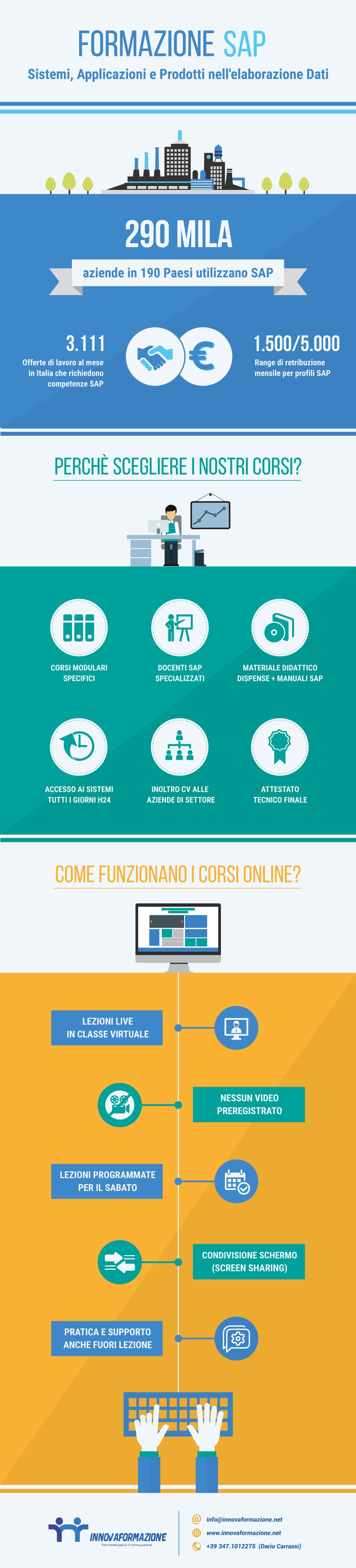 infografica Corsi SAP_innovaformazione